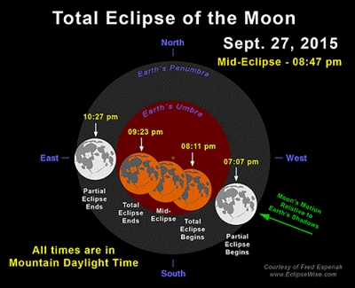 Total Lunar Eclipse Sunday Evening September 27 Edmonton